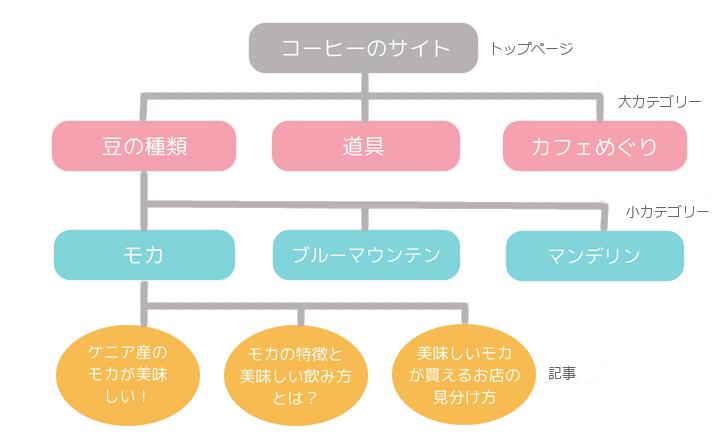 カテゴリー図