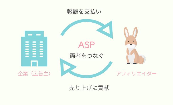 ASPに登録するタイミングと審査に通る記事の書き方とは?