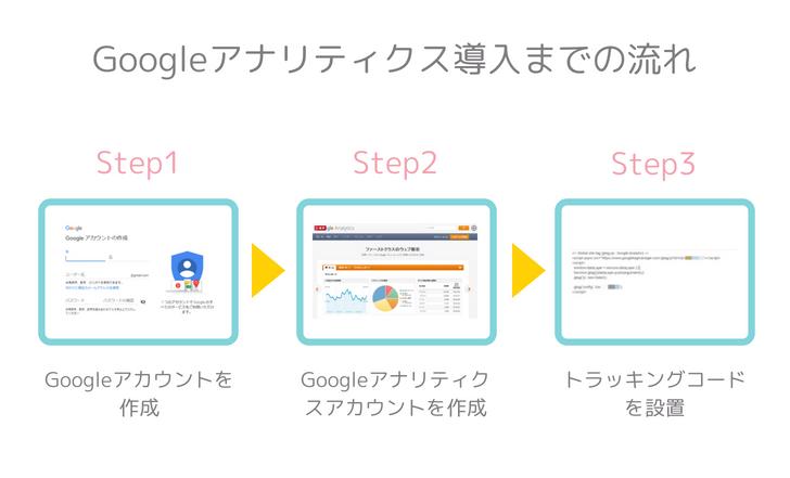 Googleアナリティクス導入までの流れ