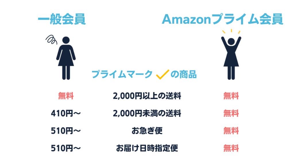 Amazonプライム会員 送料