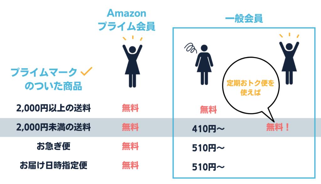 Amazonの送料 プライム会員 一般会員 定期購入